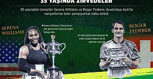 En Fazla Grand Slam Kazanan Erkek Tenisçiler
