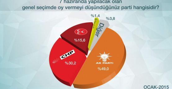 2015 Genel Seçim Anketi Sonuçları - ORC Araştırma Anket Sonucu
