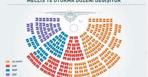 İşte Yeni Mecliste ki Oturma Düzeni