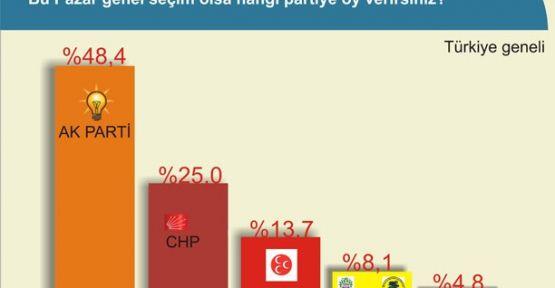 Yeni açıklanmış Genel Seçim Anketi Sonuçları - 2015 Milletvekili Seçim Sonuçları